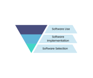 Software Use Triangle - Software Implementation | 6R Retail Pty Ltd